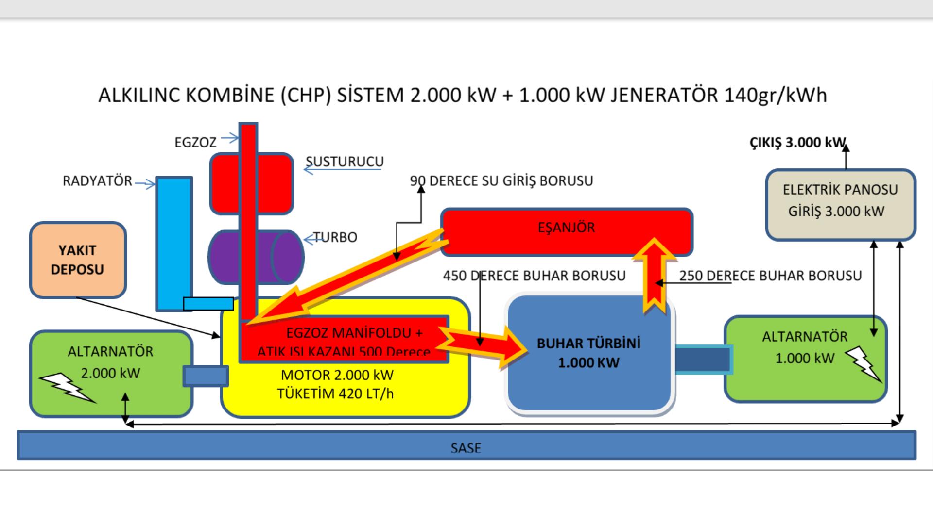 Tamer Alkilinc Adli Kullanicinin Green Energy New Technology Panosundaki Pin Elektrik