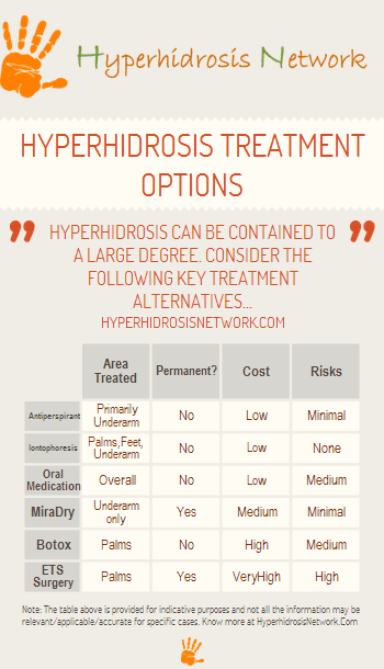 5120bf452f Hyperhidrosis Treatment (Infographic) - Hyperhidrosis Network ...