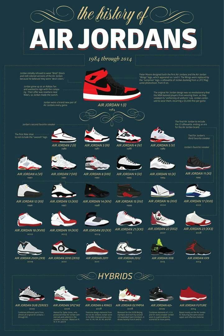 Of History Air History JordanShoes JordanShoes Of JordansShoes Air ZkiOXPu