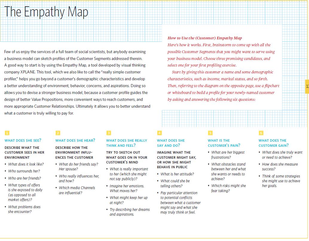The Customer Empathy Map Build Your Customer ProfileS