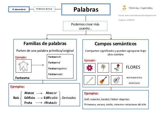 Familia De Palabras Campo Semántico Familia De Palabras Lectura Y Escritura Forma Palabras