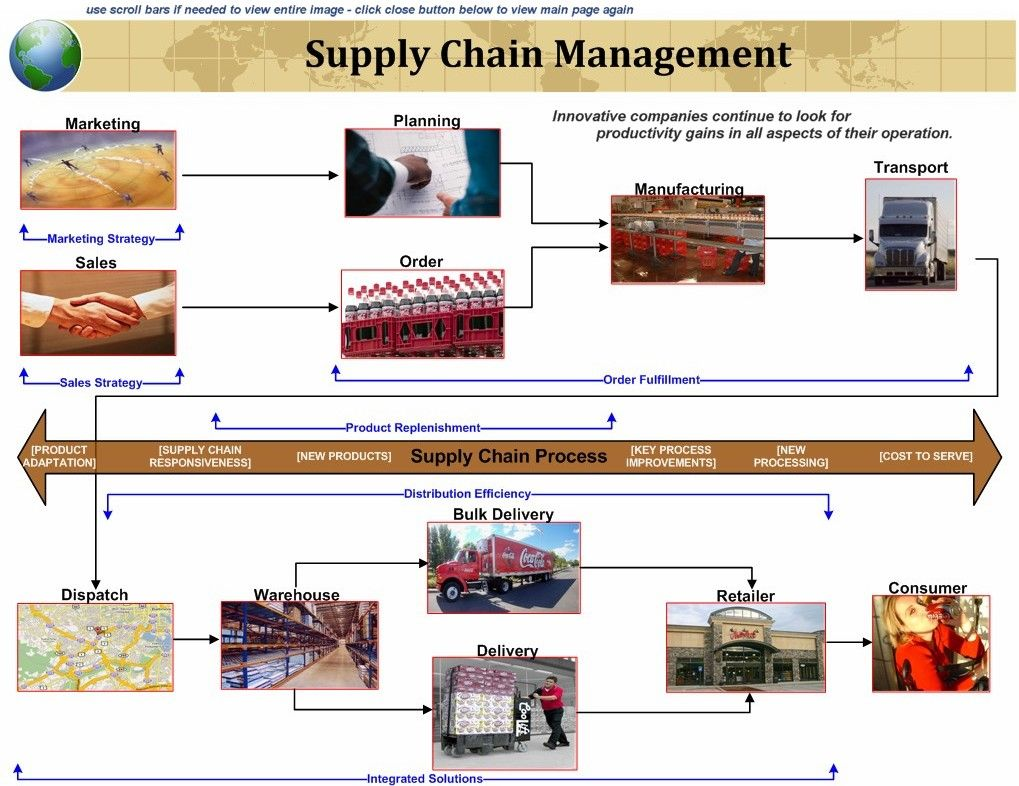 17 best Supply Chain Management Concepts images – Supply Chain Management Job Description
