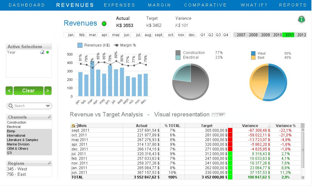 finance dashboard - Google Search | Dashboard Reports | Pinterest ...