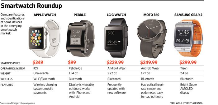 Challenge Of Apple Watch Defining Its Purpose