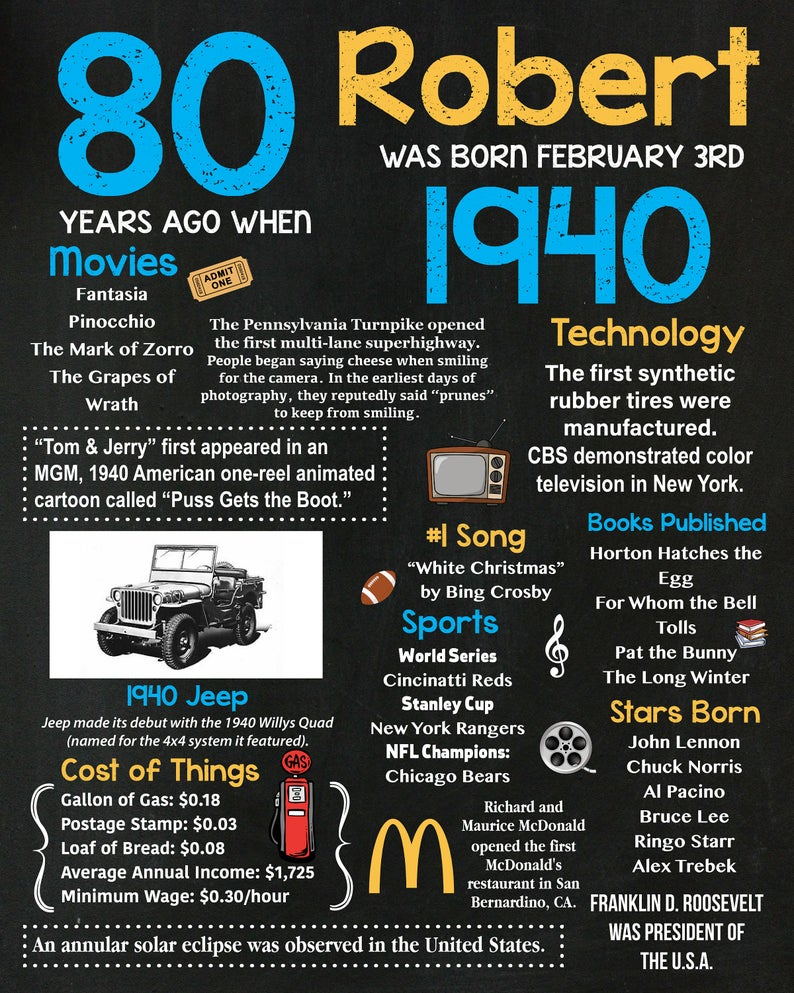 Personalized 80th Birthday Chalkboard Poster 1940 Facts Etsy In 2020 80th Birthday Chalkboard Poster Birthday 80th Birthday Party