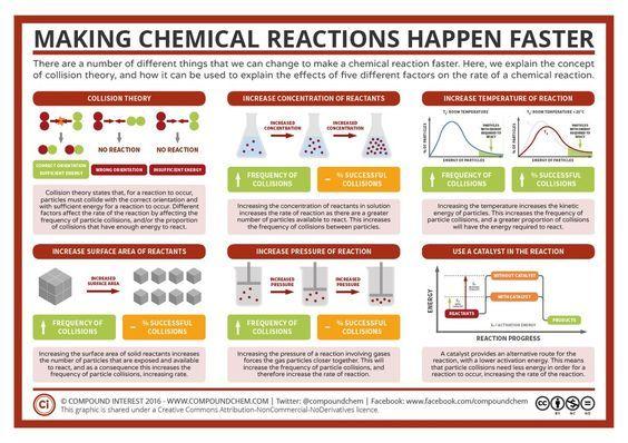 Classroom chemistry bb