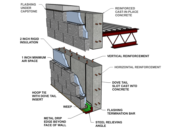Cast In Place Concrete Wall Section Detail Cavity Wall: Concrete Block  Veneer/reinforced Cast