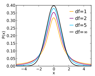 Different Df S Confidence Interval Normal Distribution Null