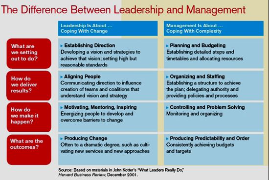 management and leadership compare and contrast There are fundamental differences between leadership and management, especially in the context of organizational transformations as a former navy seal, i can assure you that visionary leadership.