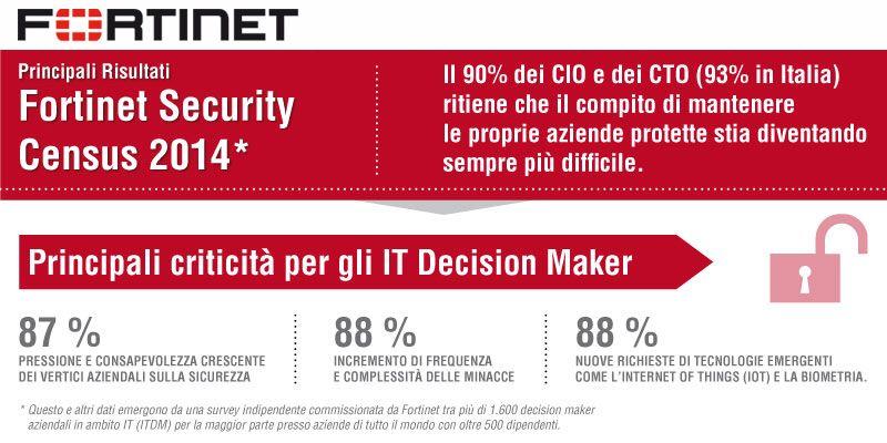 Security Census Risultati della survey  gratuita tra più di 1.600 decision maker aziendali in ambito IT (<500 addetti) http://dmo.social/CIOSecurityReport