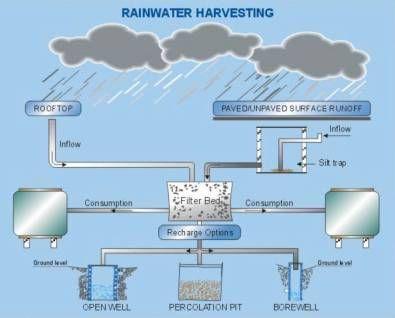 Image Rainwater Harvesting Jpg Rainwater Harvesting Rainwater