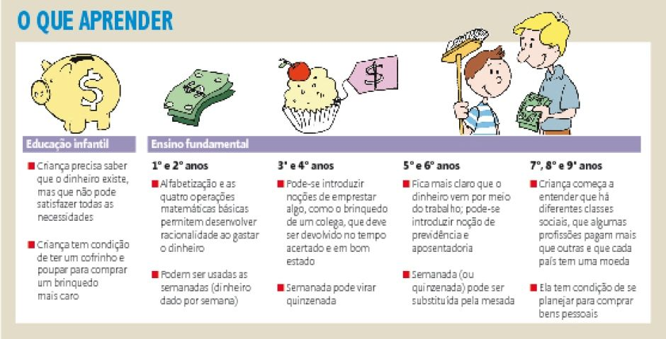 Ensinando Nocoes De Economia As Criancas Educacaofinanceira