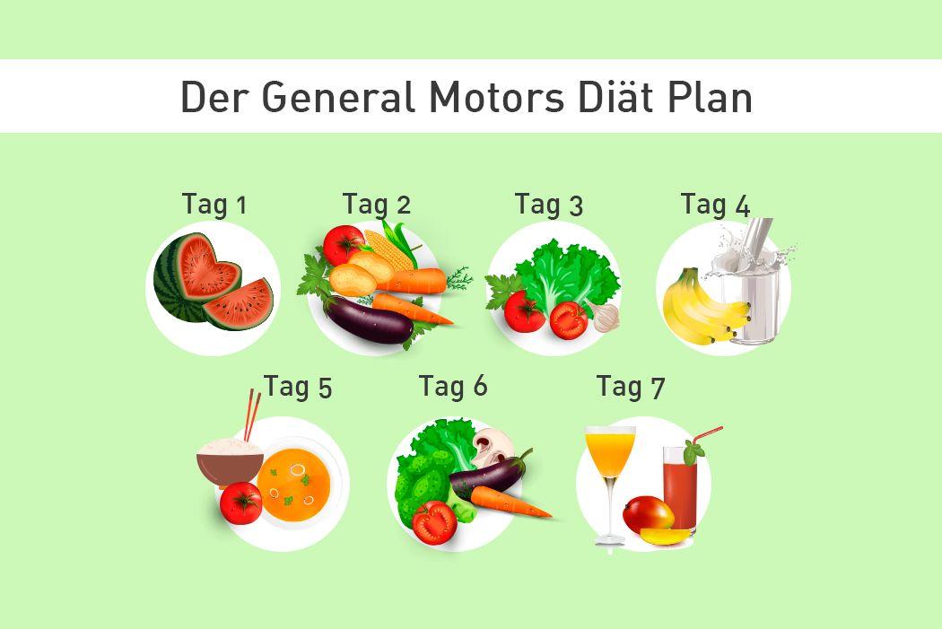 Detox-Diät 1 Tag Obst