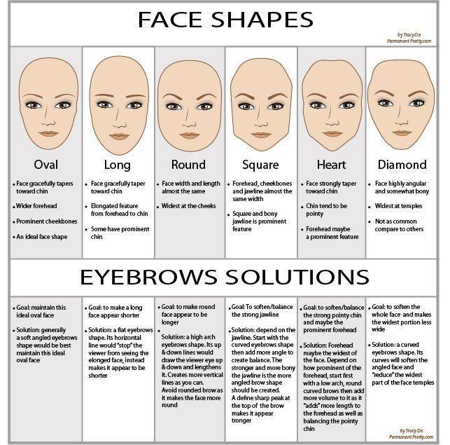 Gesichtsporm