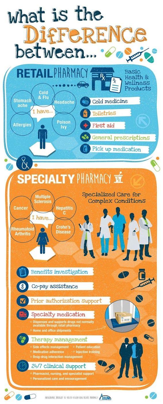 Pasien Sehat Apa Perbedaan Farmasi Ritel Dan Farmasi Spesialis Farmasi Resep Dokter