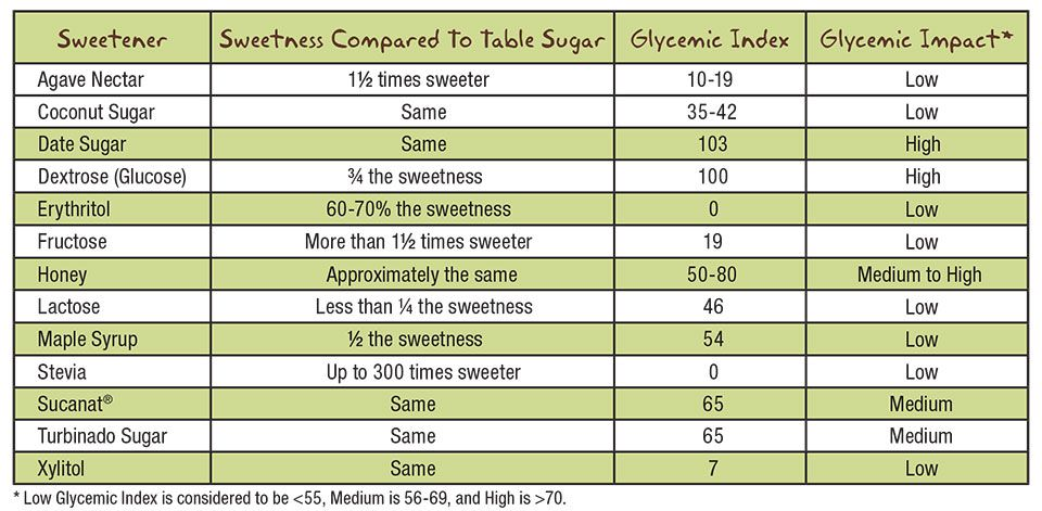 Glycemic Index Chart Sweeteners Glycemic Index Chart Sweeteners