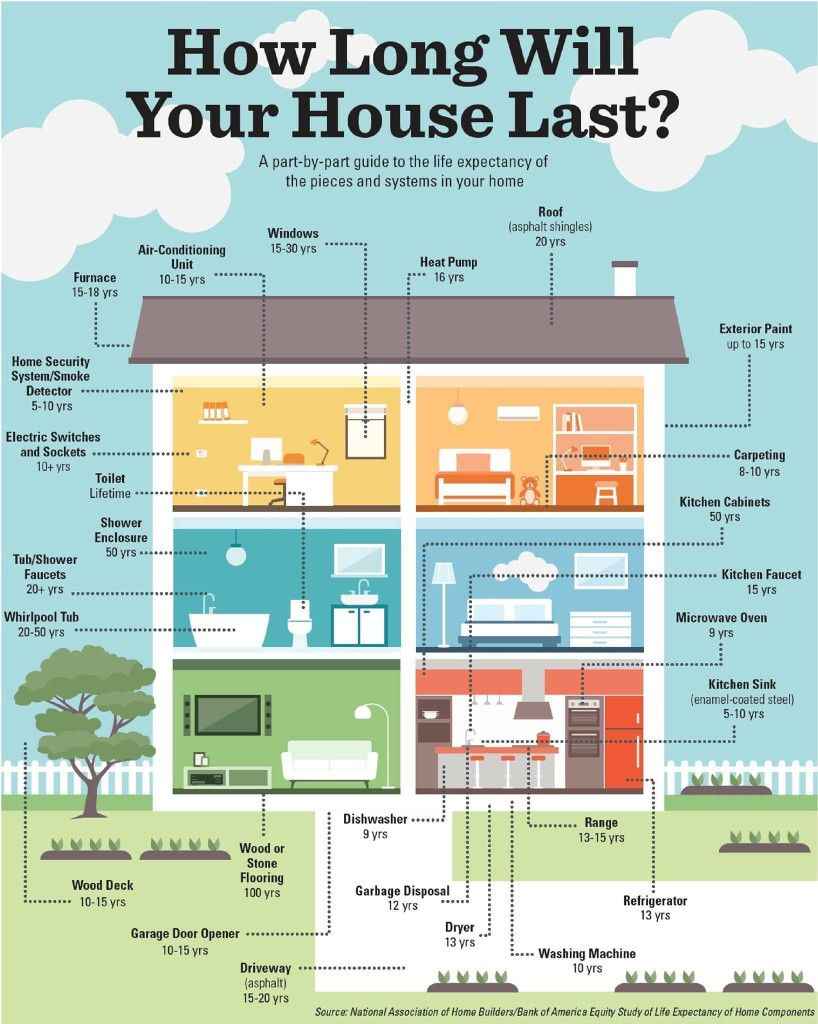 Home Life Expectancy House System Home Buying Home Maintenance