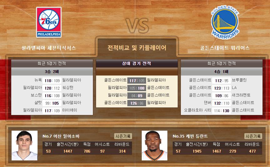 [농구]★토정비결★ 2월 28일 필라델피아 vs 골든스테이트