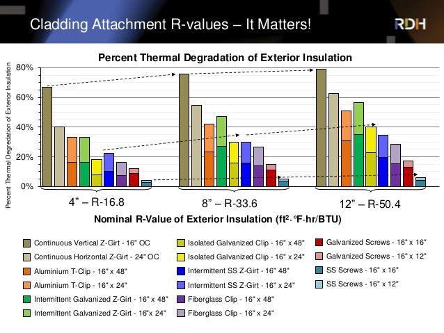 PercentThermalDegredationofExteriorInsulation Nominal R Value Of Exterior  Insulation (ft.