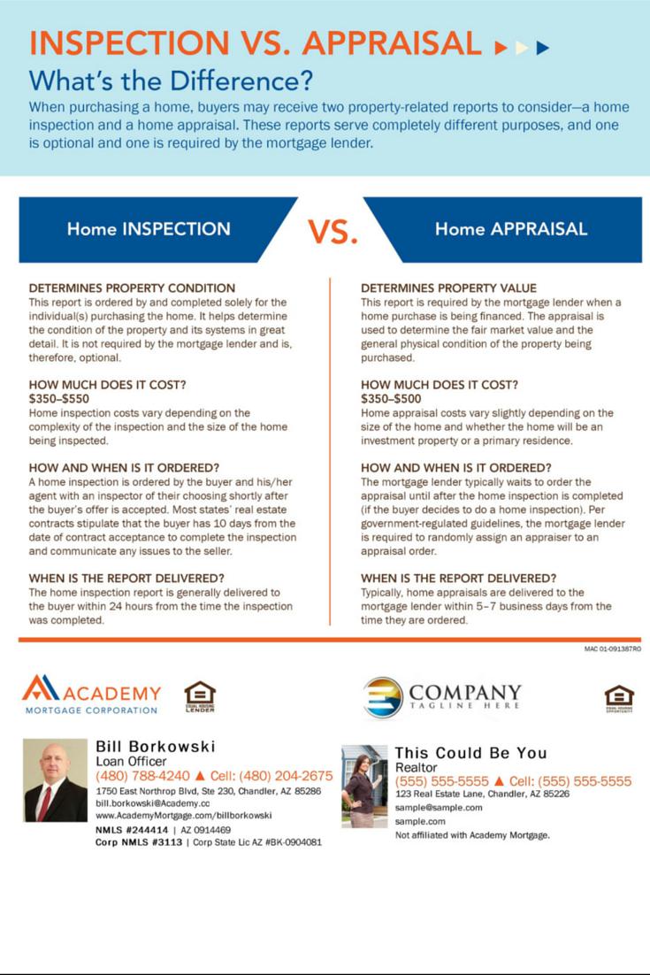 Inspection vs. appraisal. Bill Borkowski, Loan Officer at Academy Mortgage, Chandler Branch ...