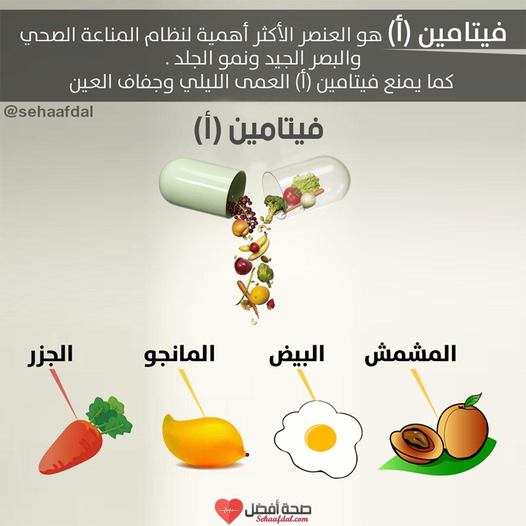 فيتامين A هو عبارة عن م رك ب قاب ل للذ وبان في الد هون الموجودة في ج سم الإنسان ي سمى بالإنجليزية Vitamin A أما الاسم الع لم ي له Healthy Life Health Life