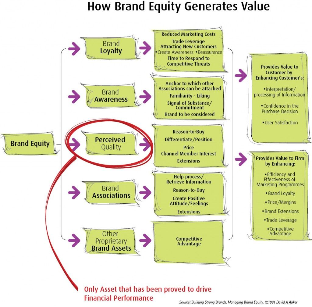 Brand Equity Diagram Brand Strategy Successful Branding Brand Management