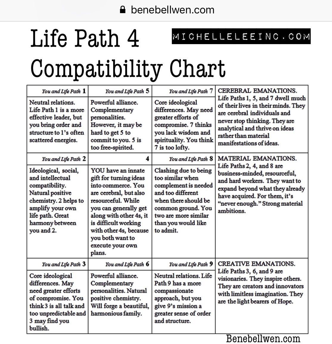 Life Path 4 Number Compatibility Numerology Numbercompatibility