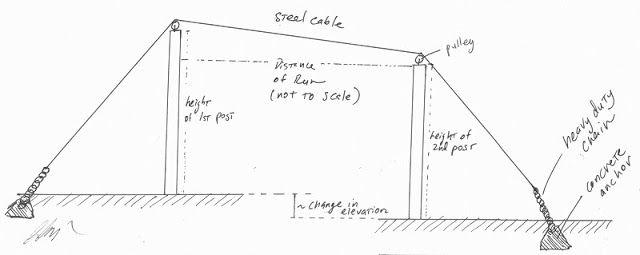 Backyard Zip Line: Zip-line build with no trees - Backyard Zip Line: Zip-line Build With No Trees Backyard / Patio