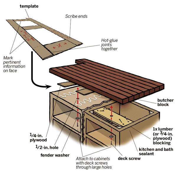 How to install a butcher block countertop for Floorplan com
