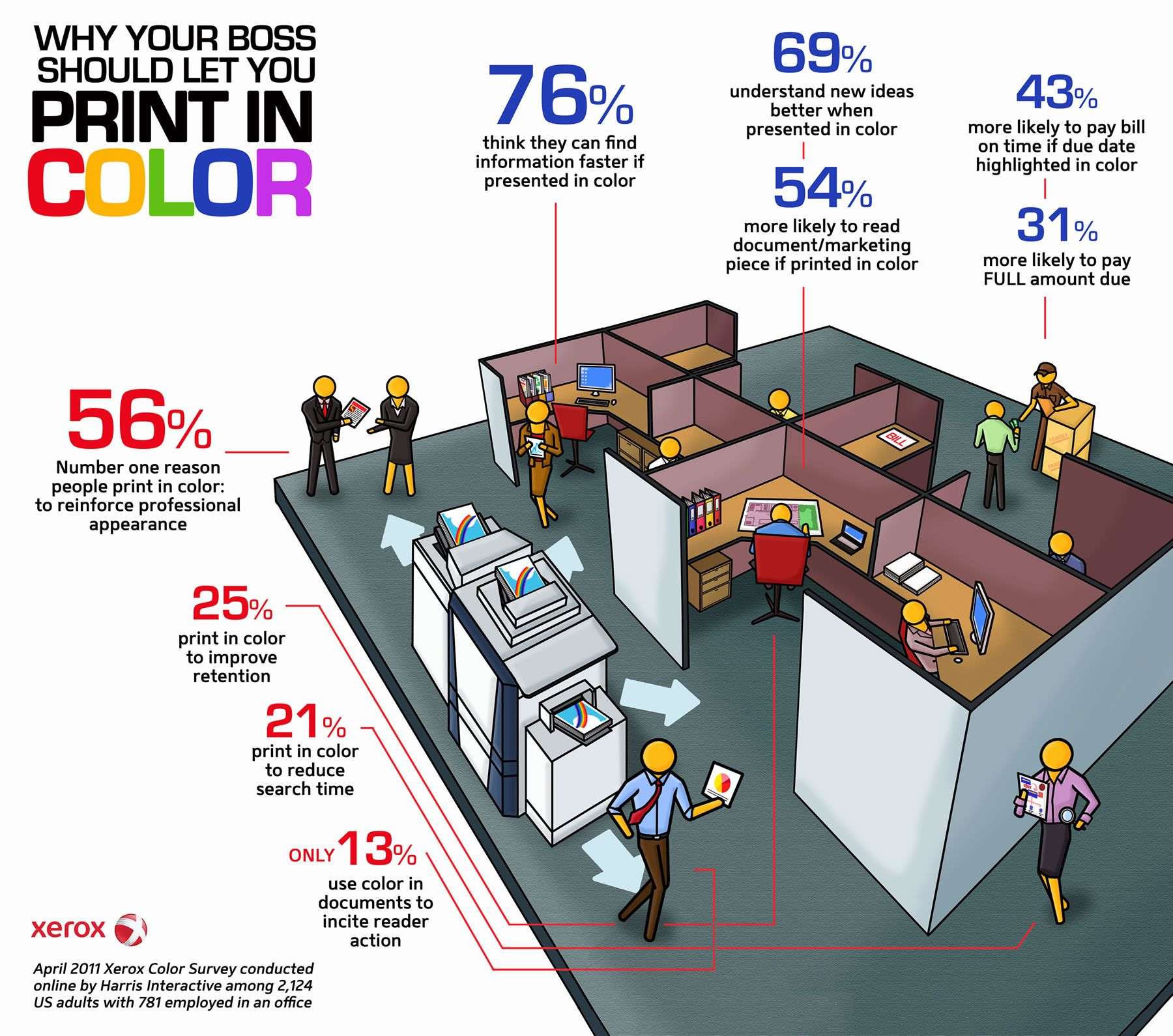 This Infographic Is Based On The Results Of A Survey Conducted By