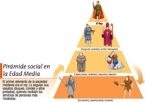 La Organizacion Social Medieval Edad Media O Feudalismo