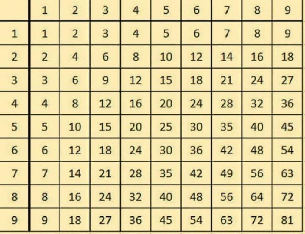 Un Truc Genial Pour Apprendre Les Tables De Multiplication Facilement Aux Enfants Apprendre Les Tables De Multiplication Table De Multiplication Multiplication