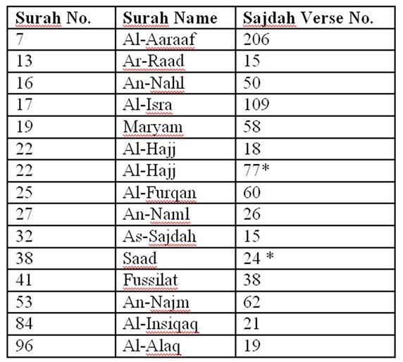 Sajdah verses in the Qur'an   The Quran // Ahadith   Learn quran
