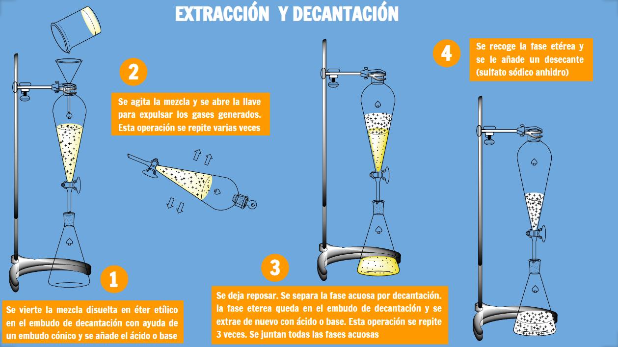 Técnicas De Extracción Y Separación De Mezclas De Compuestos Orgánicos Practicas De Quimica Quimica Organica Separacion De Mezclas