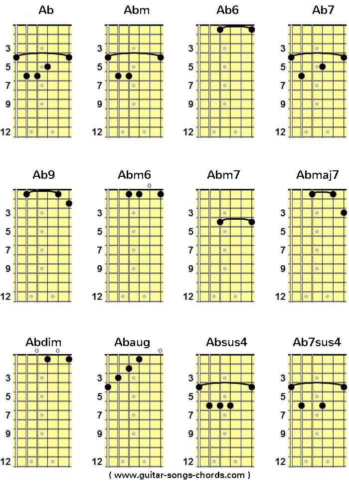 Ab/As Grifftabelle für Gitarre | Ab/As Guitar Chord Chart von ...