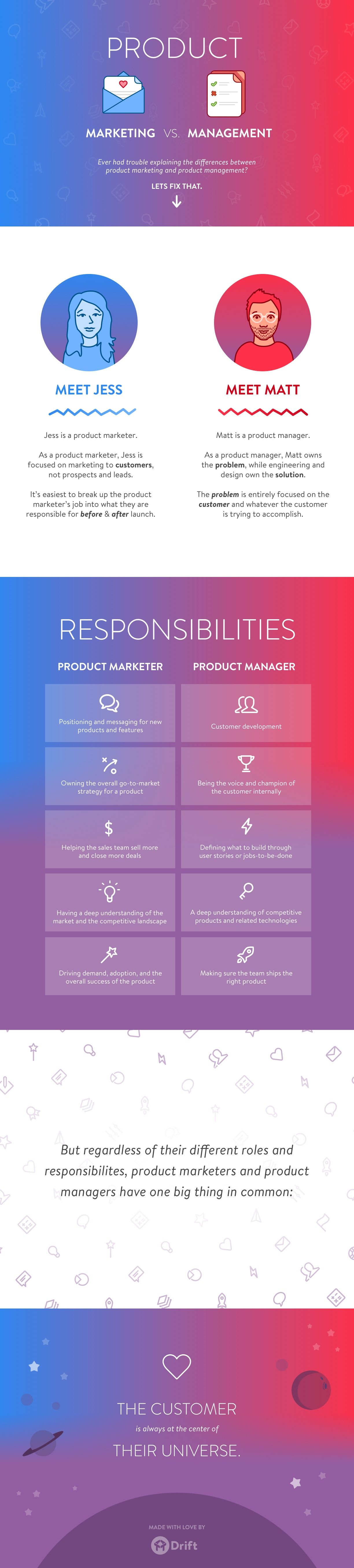 Product Marketing VS. Product Management #Infographic