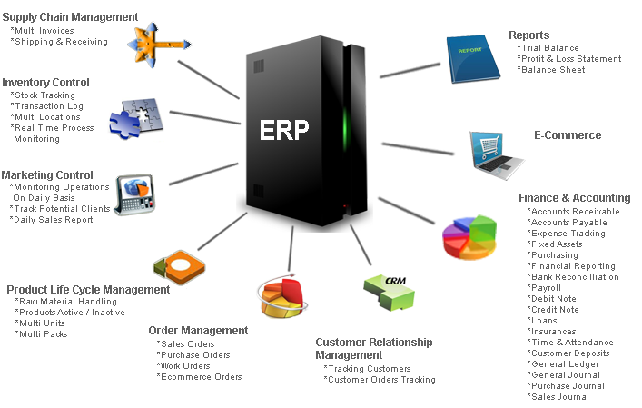 ERP software features - Why ERP Softwares are Powerful than