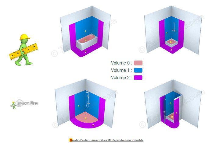 Volume salle de bain de s curit lectrique volume salle - Volume salle de bain electricite ...