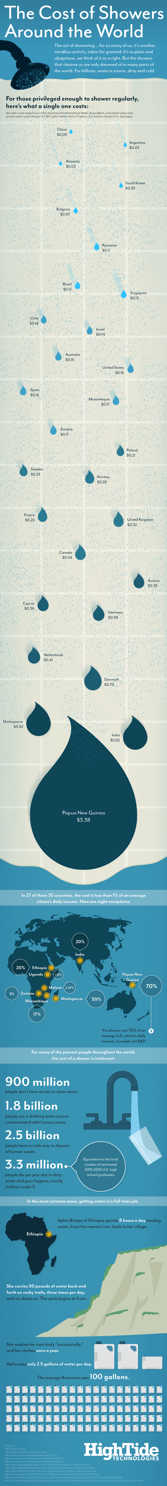 The Cost of Showers Around the World #Infographic