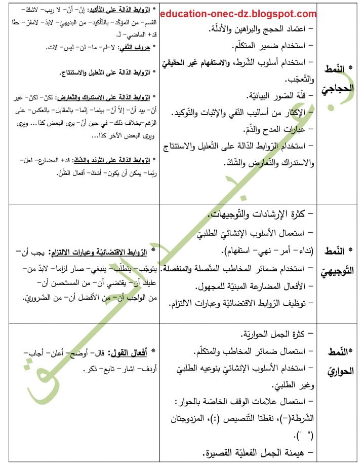 ملخص أنماط النصوص ومؤشراتها للسنة الرابعة متوسط للاستاذ رحوي عبد الحق Blog Blog Posts Education