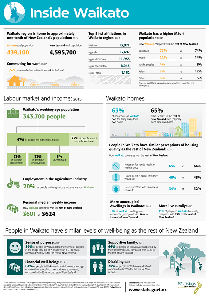 Inside Waikato infographic Infographic, Infographic