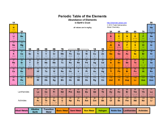 Printable periodic tables pdf periodic table and math - Chemistry periodic table of elements ...
