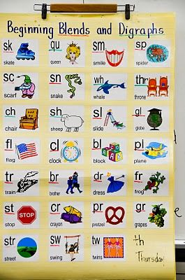 Blends and digraphs chart to practice sounds aloud