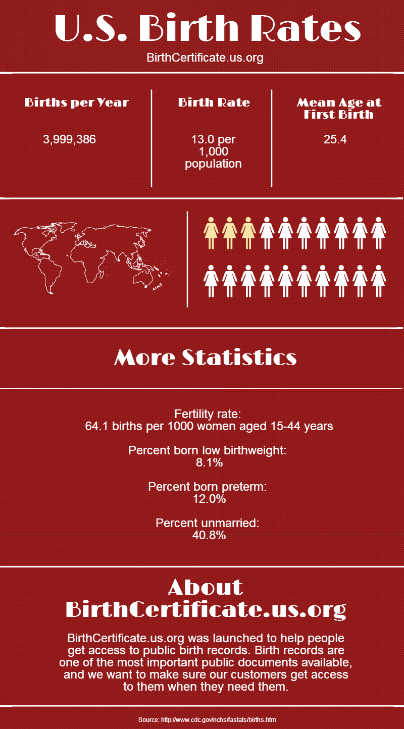 Us birth rates infographics click and read reviews on us birth rates infographics click and read reviews on birthcertificate s aiddatafo Images