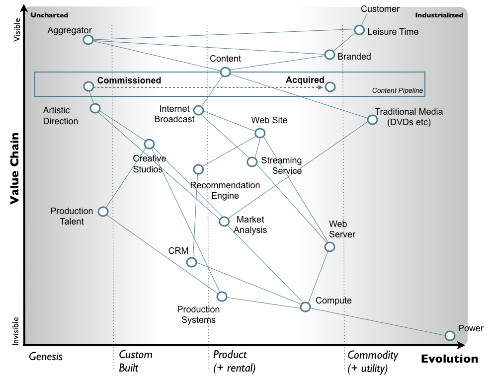 An Introduction To Wardley Value Chain Mapping Ill Use An Example