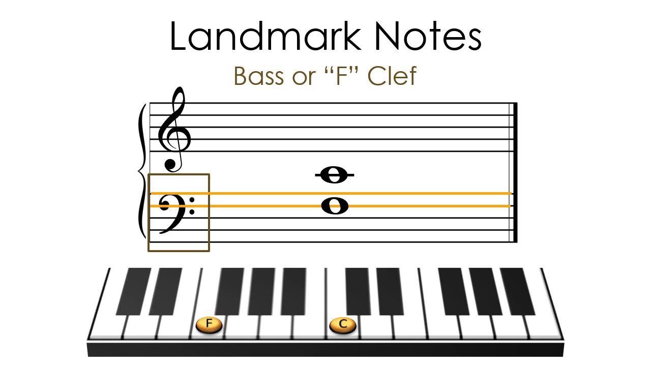The Grand Staff and Landmark Notes Learn music, Landmark