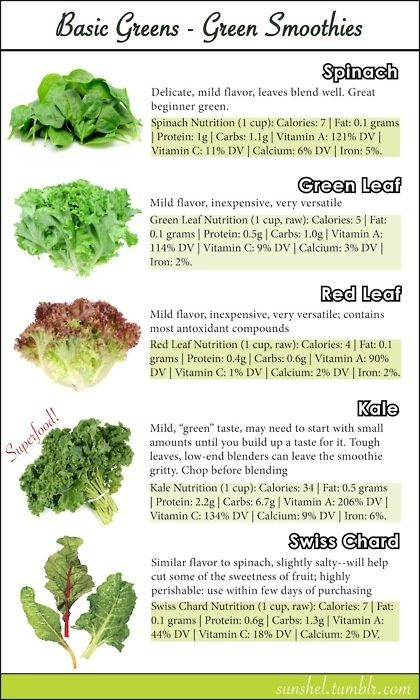 14 Inflammation Fighting Foods Health Com Spinach Nutrition Nutrition Healthy Drinks