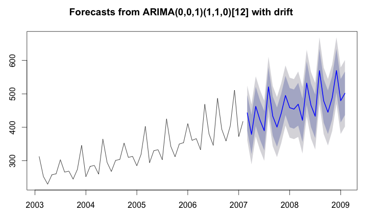 auto arima forecast with multivariate xreg   Time Series in