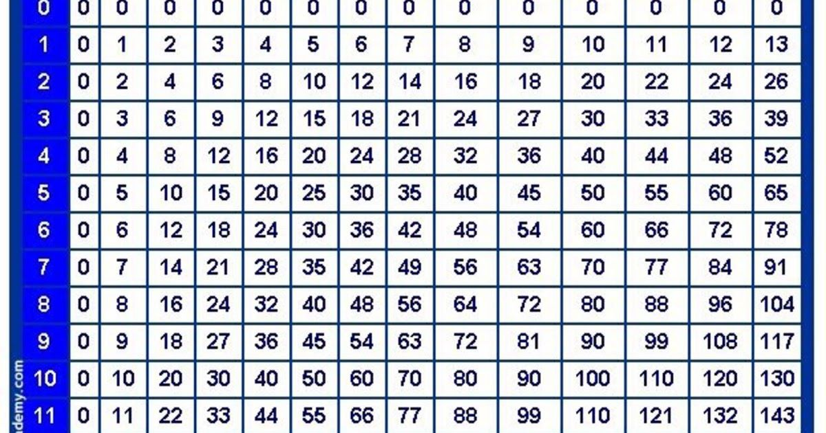 Pin On Times Table Chart