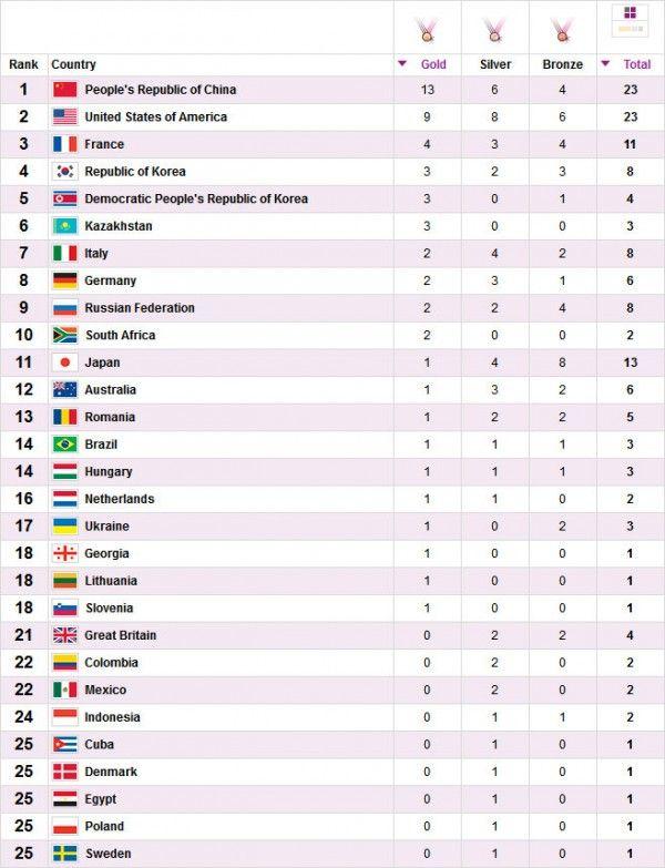 Medallero Actualizado De Los Juegos Olímpicos Londres 2012 Juegos Olimpicos Juegos Olimpicos Londres 2012 Londres